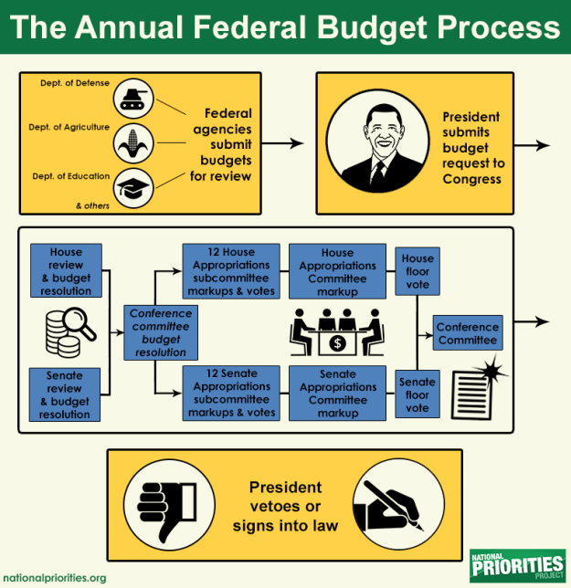 US Budget Process
